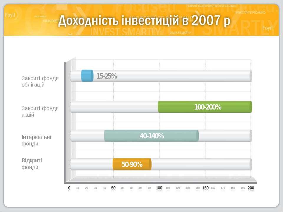 Закриті фонди облігацій Закриті фонди акцій Інтервальні фонди Відкриті фонди ...