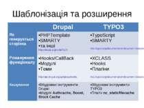 Шаблонізація та розширення Drupal TYPO3 Як генерується сторінка PHPTemplate S...