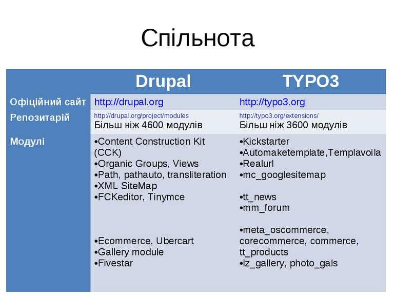 Спільнота Drupal TYPO3 Офіційний сайт http://drupal.org http://typo3.org Репо...