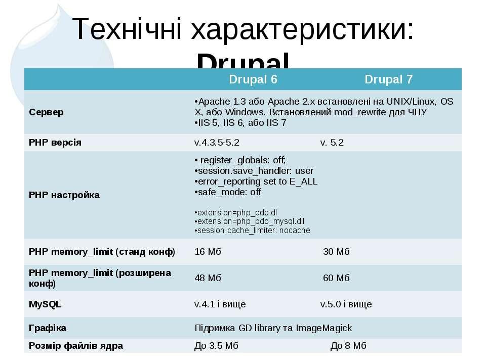 Технічні характеристики: Drupal  Drupal 6 Drupal 7 Сервер Apache 1.3 або Apa...
