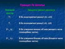 Принцип Ле Шательє Зовнішній фактор Зміщення хімічної рівноваги Т↑ В бік ендо...