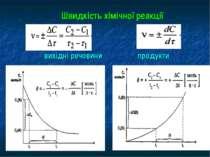Швидкість хімічної реакції вихідні речовини продукти