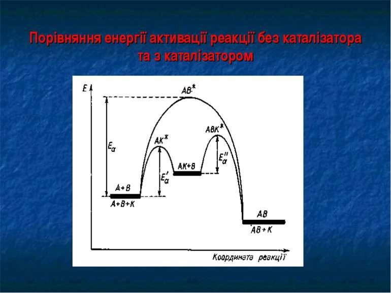 Порівняння енергії активації реакції без каталізатора та з каталізатором