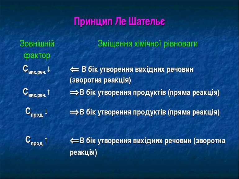 Принцип Ле Шательє Зовнішній фактор Зміщення хімічної рівноваги Свих.реч.↓ В ...