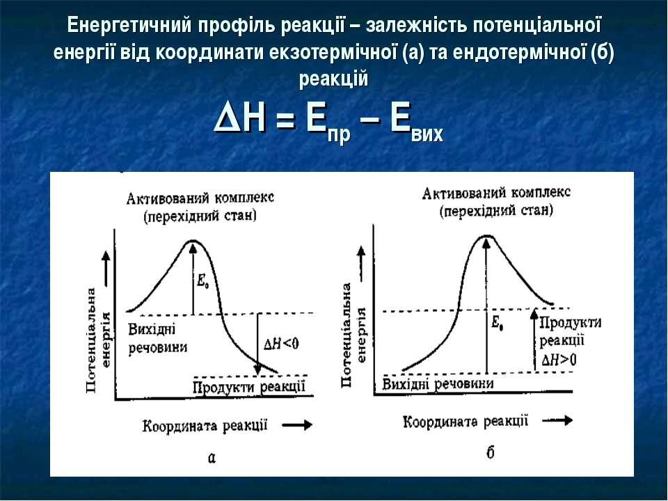 Енергетичний профіль реакції – залежність потенціальної енергії від координат...