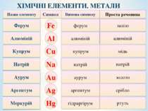 ферум залізо Назва елементу Символ Вимова символу Проста речовина Ферум Fe ал...