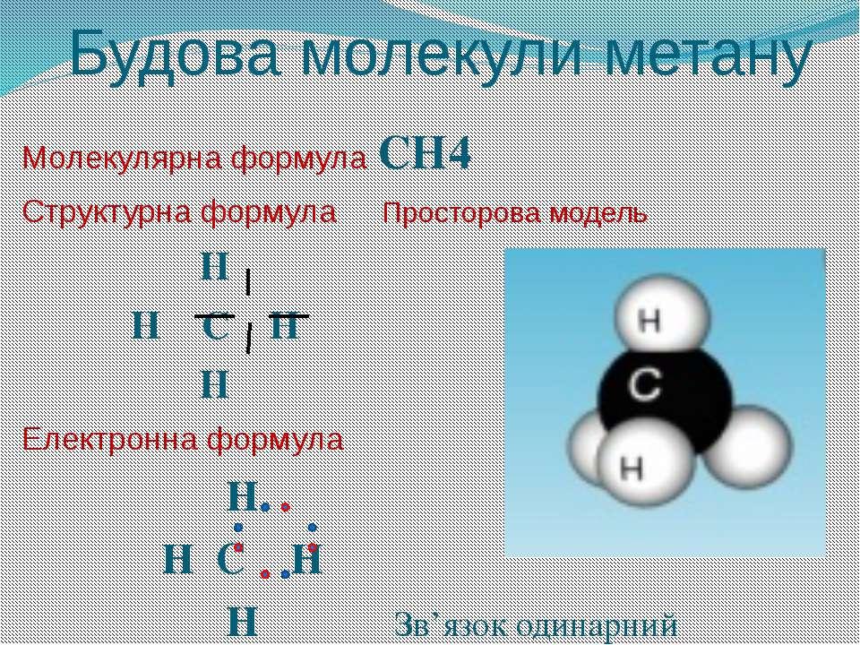 Будова молекули метану Молекулярна формула СН4 Структурна формула Просторова ...