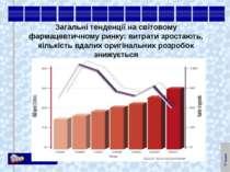Загальні тенденції на світовому фармацевтичному ринку: витрати зростають, кіл...