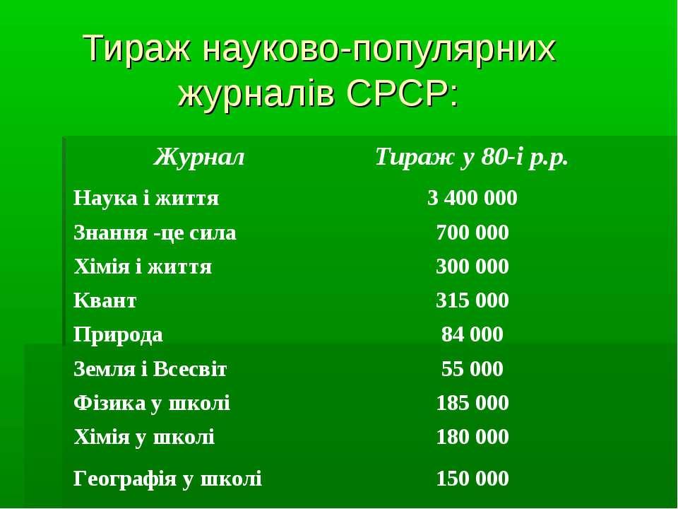 Тираж науково-популярних журналів СРСР: