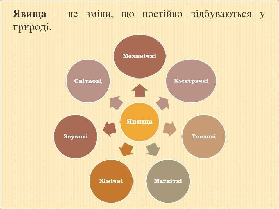 Явища – це зміни, що постійно відбуваються у природі.