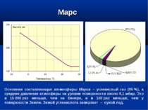 Марс Основная составляющая атмосферы Марса – углекислый газ (95%), а среднее...