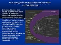 Інші складові частини Сонячної системи: соняшний вітер Солнечный ветер – это ...
