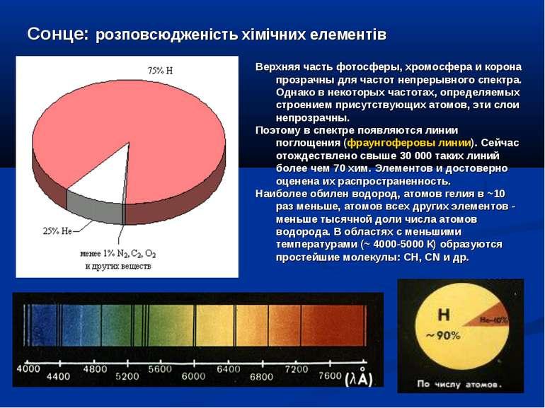 Верхняя часть фотосферы, хромосфера и корона прозрачны для частот непрерывног...