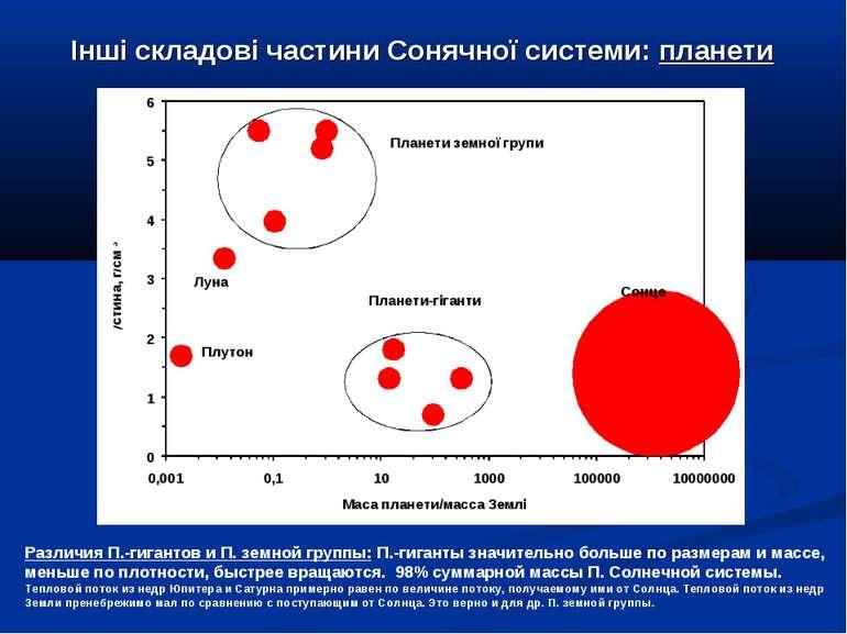 Інші складові частини Сонячної системи: планети Различия П.-гигантов и П. зем...