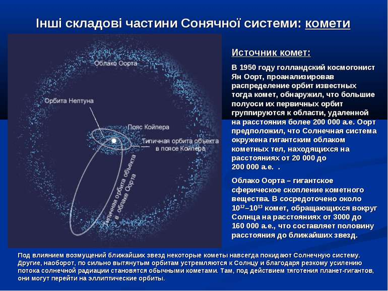 Інші складові частини Сонячної системи: комети Источник комет: В 1950году го...