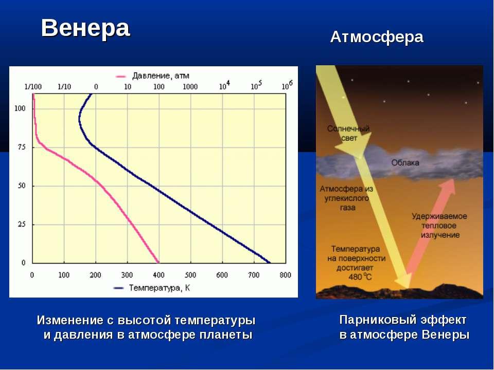 Венера Изменение с высотой температуры и давления в атмосфере планеты Парнико...
