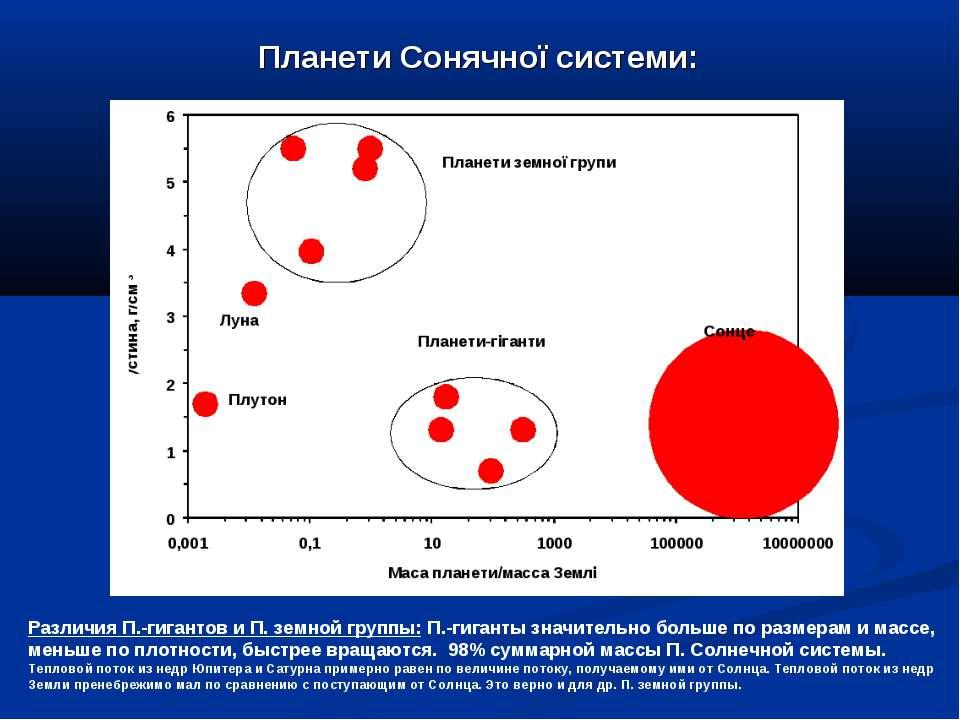 Планети Сонячної системи: Различия П.-гигантов и П. земной группы: П.-гиганты...