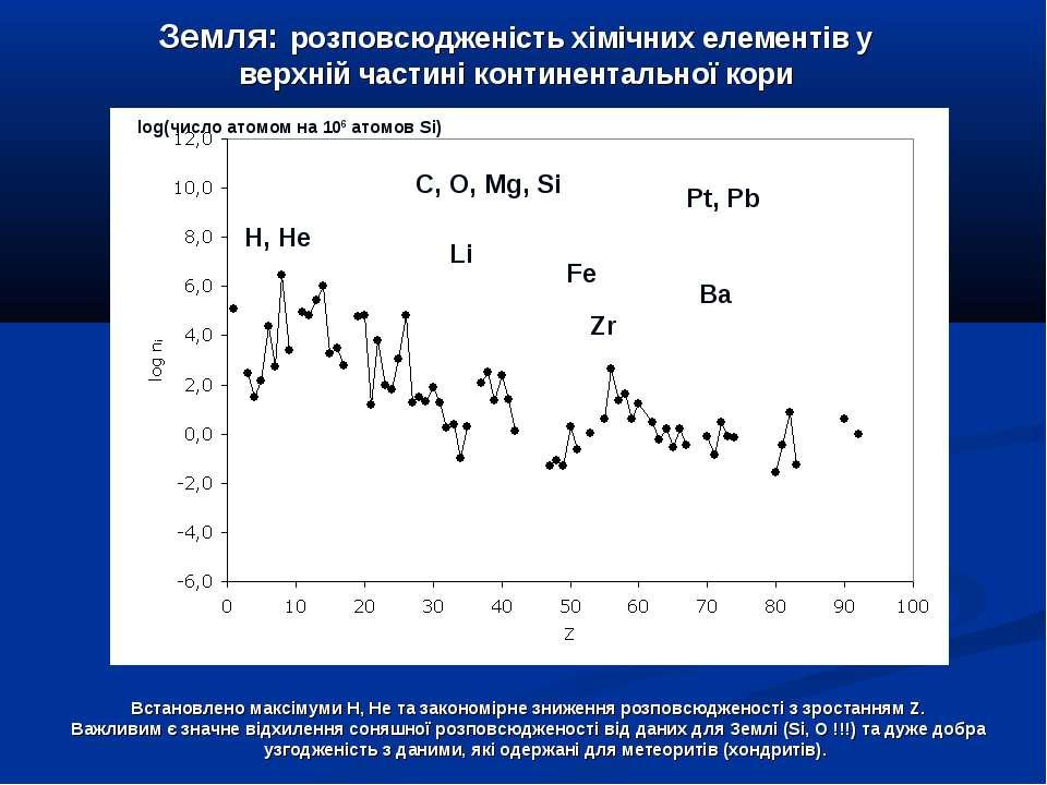 Встановлено максімуми H, He та закономірне зниження розповсюдженості з зроста...