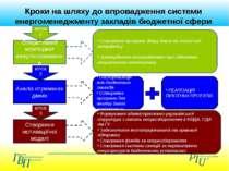 Оперативний моніторинг енергоспоживання Аналіз отриманих даних Створення прог...
