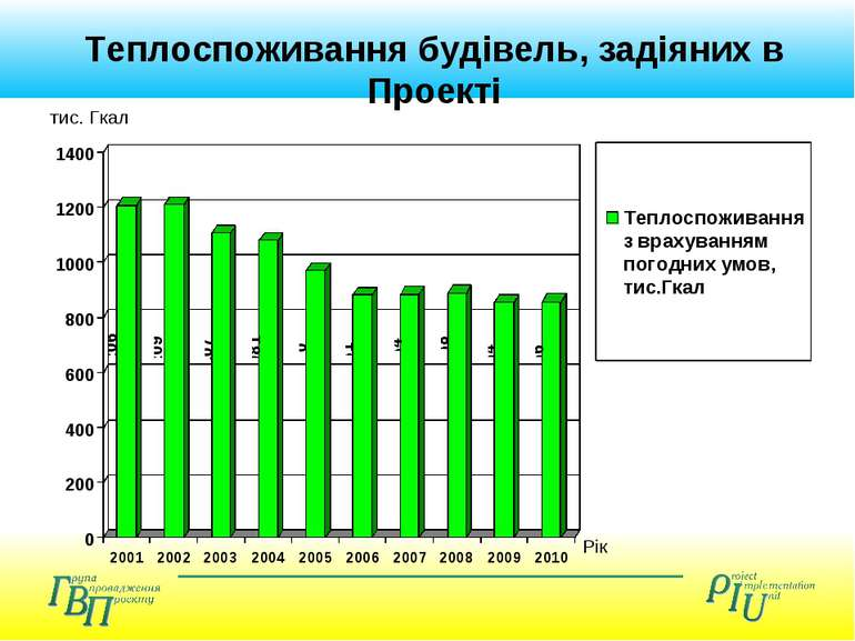 Теплоспоживання будівель, задіяних в Проекті тис. Гкал Рік