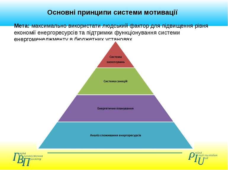 Основні принципи системи мотивації Мета: максимально використати людський фак...