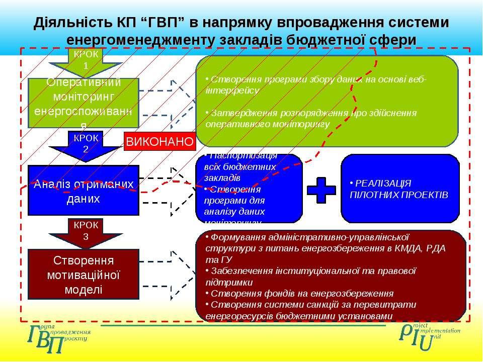 """Діяльність КП """"ГВП"""" в напрямку впровадження системи енергоменеджменту закладі..."""