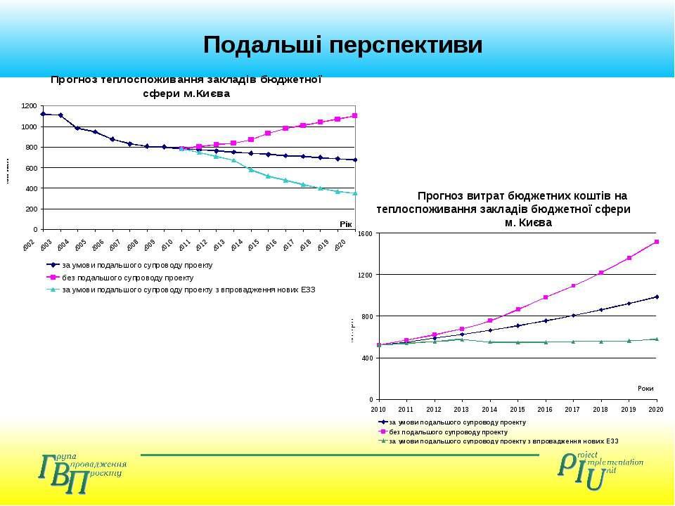 Подальші перспективи Прогноз витрат бюджетних коштів на теплоспоживання закла...