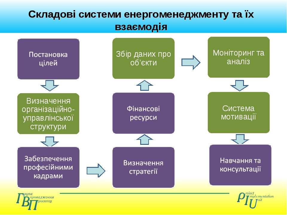 Складові системи енергоменеджменту та їх взаємодія
