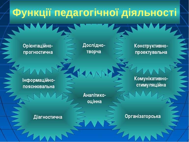 Функції педагогічної діяльності Аналітико- оцінна Дослідно- творча Комунікати...