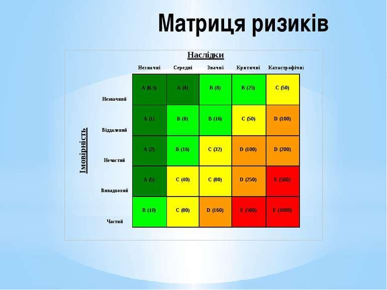 Матриця ризиків
