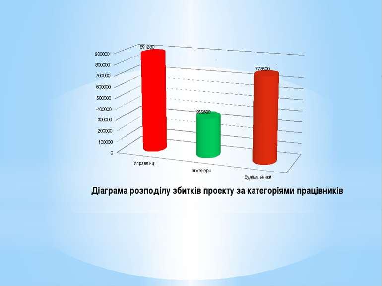 Діаграма розподілу збитків проекту за категоріями працівників