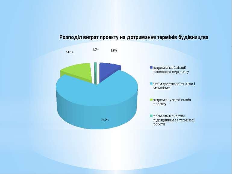 Розподіл витрат проекту на дотримання термінів будівництва