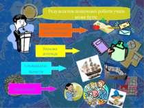 Результатом пошукової роботи учнів може бути: Збірки, задачники, буклети тощо...