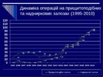 Динаміка операцій на прищитоподібних та надниркових залозах (1995-2010)