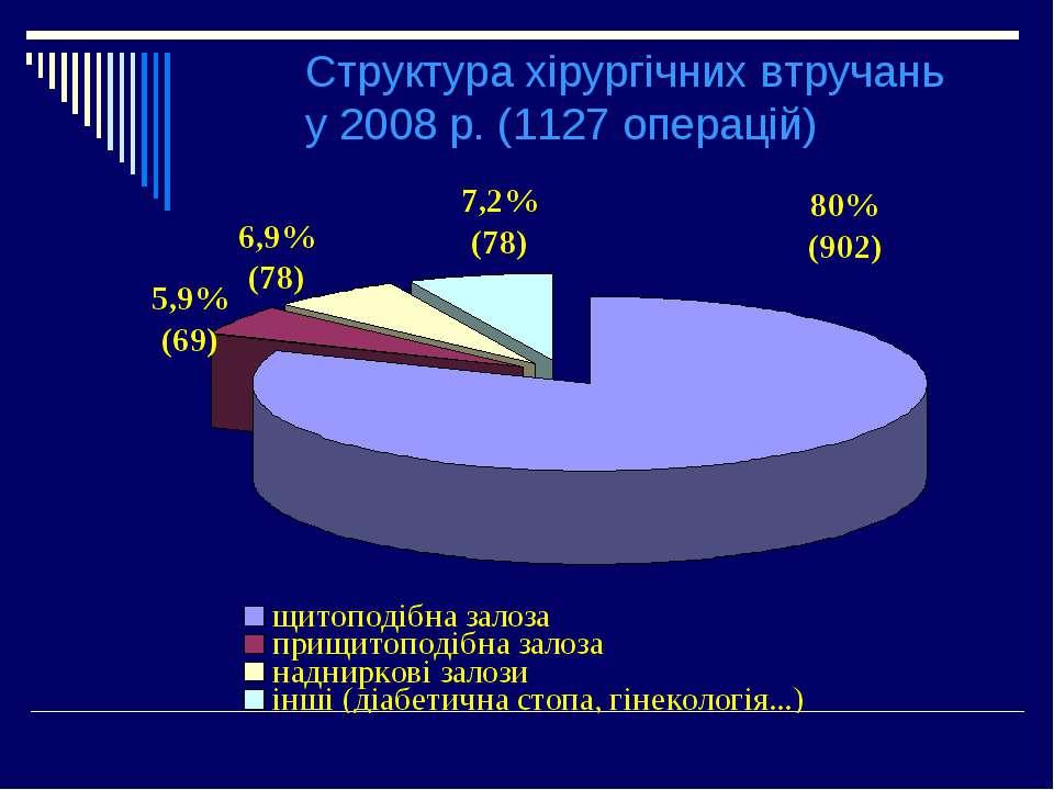 Структура хірургічних втручань у 2008 р. (1127 операцій)