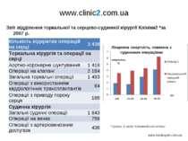 www.clinic2.com.ua Звіт відділення торкальної та серцево-судинної хірургії Кл...