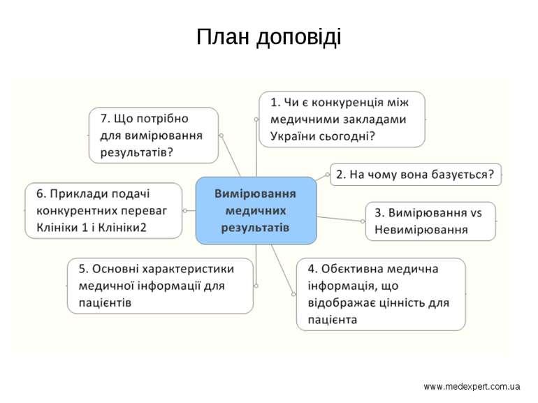 План доповіді www.medexpert.com.ua