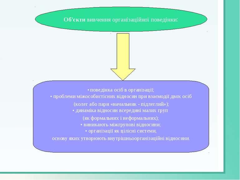 • поведінка осіб в організації; • проблеми міжособистісних відносин при взаєм...