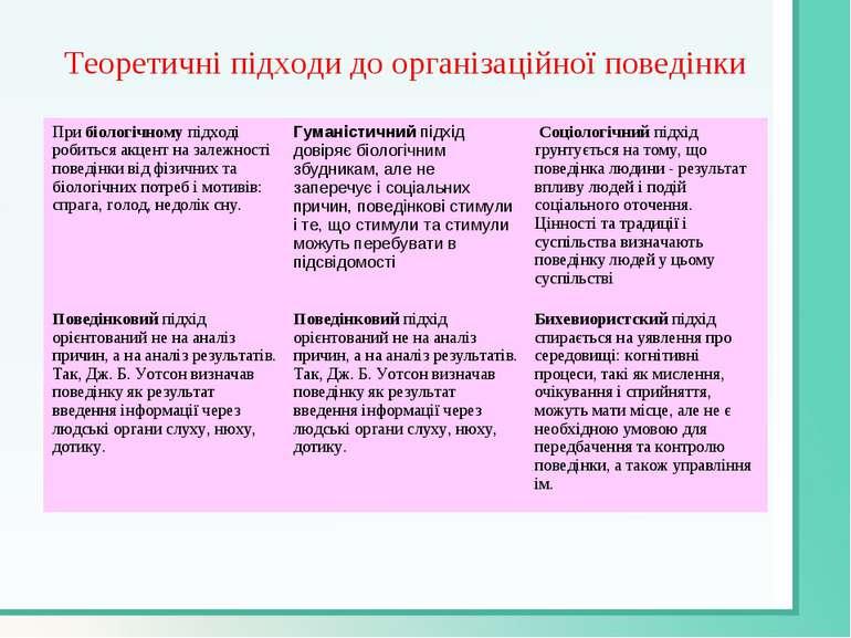 Теоретичні підходи до організаційної поведінки