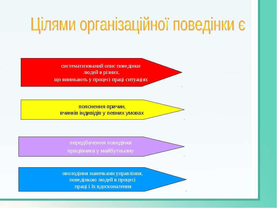 систематизований опис поведінки людей в різних, що виникають у процесі праці ...