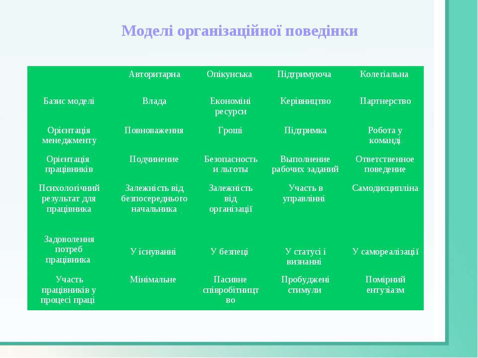 Моделі організаційної поведінки Авторитарна Опікунська Підтримуюча Колегіальн...