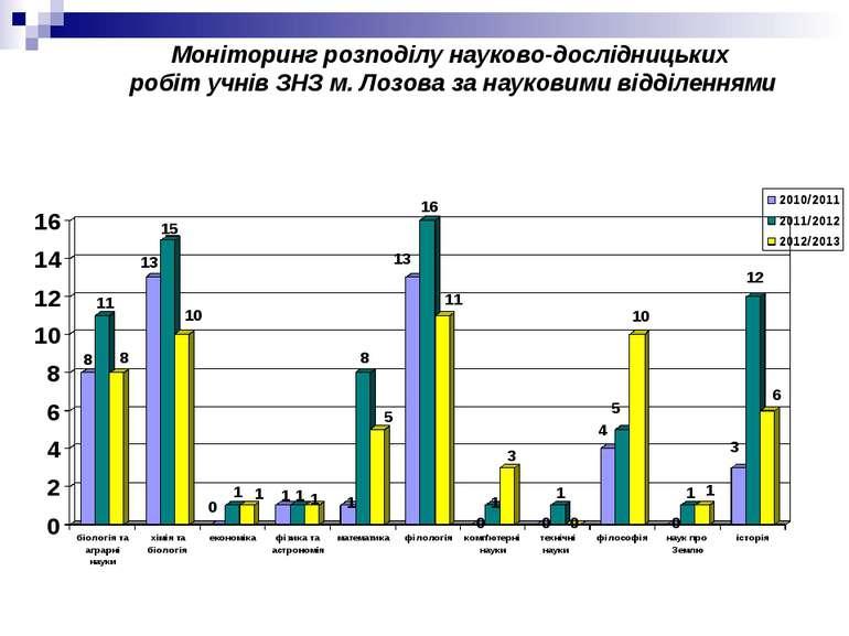 Моніторинг розподілу науково-дослідницьких робіт учнів ЗНЗ м. Лозова за науко...