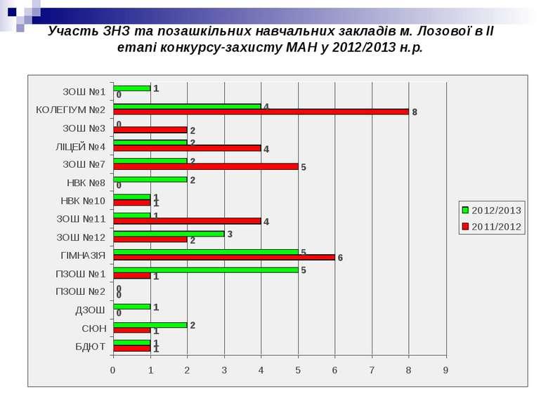 Участь ЗНЗ та позашкільних навчальних закладів м. Лозової в ІІ етапі конкурсу...