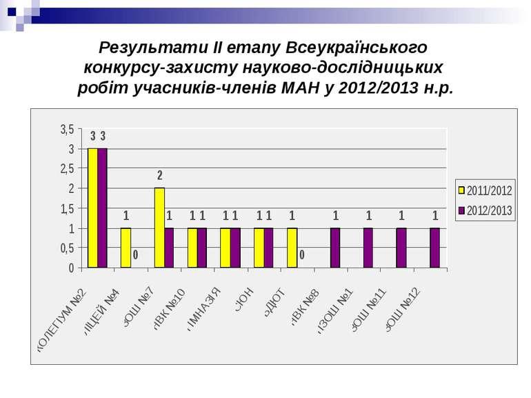 Результати ІІ етапу Всеукраїнського конкурсу-захисту науково-дослідницьких ро...