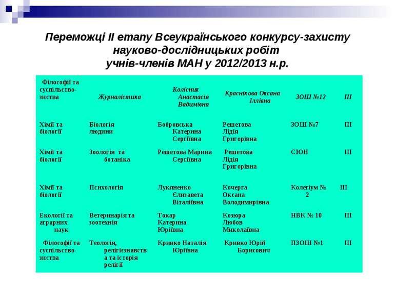 Переможці ІІ етапу Всеукраїнського конкурсу-захисту науково-дослідницьких роб...