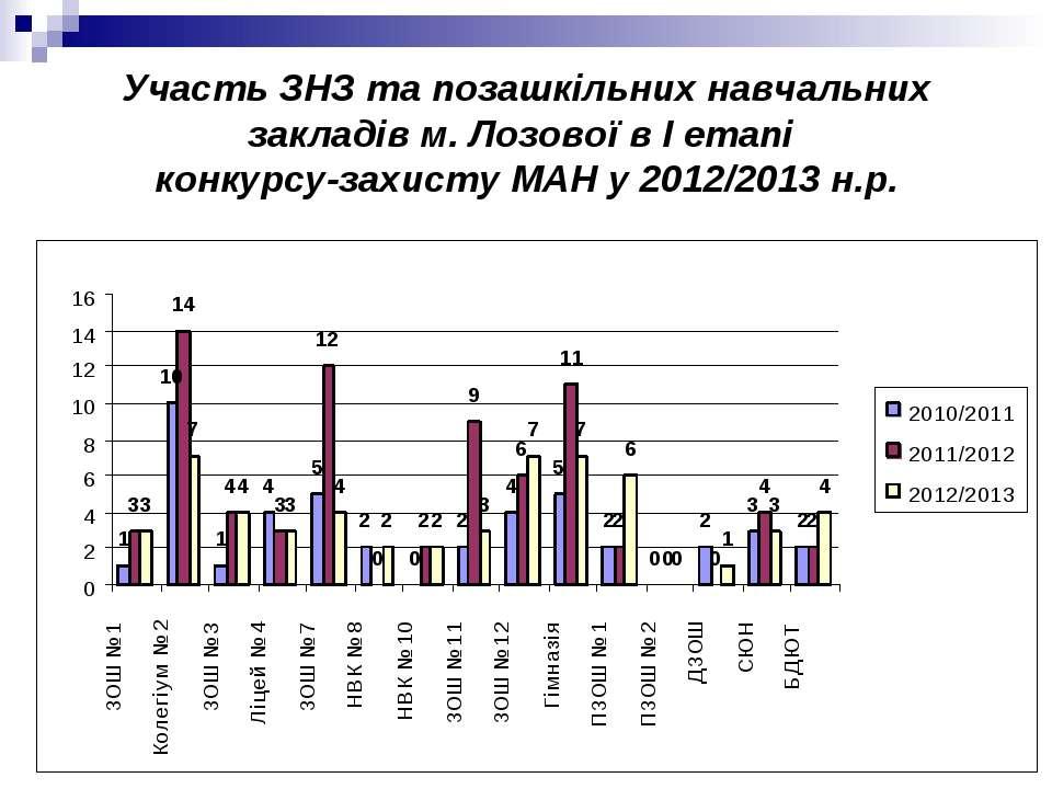 Участь ЗНЗ та позашкільних навчальних закладів м. Лозової в І етапі конкурсу-...