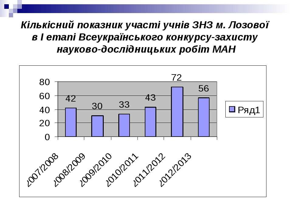 Кількісний показник участі учнів ЗНЗ м. Лозової в І етапі Всеукраїнського кон...