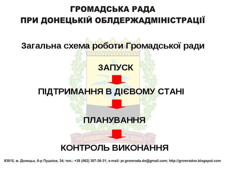 Загальна схема роботи Громадської ради КОНТРОЛЬ ВИКОНАННЯ ЗАПУСК ПІДТРИМАННЯ ...