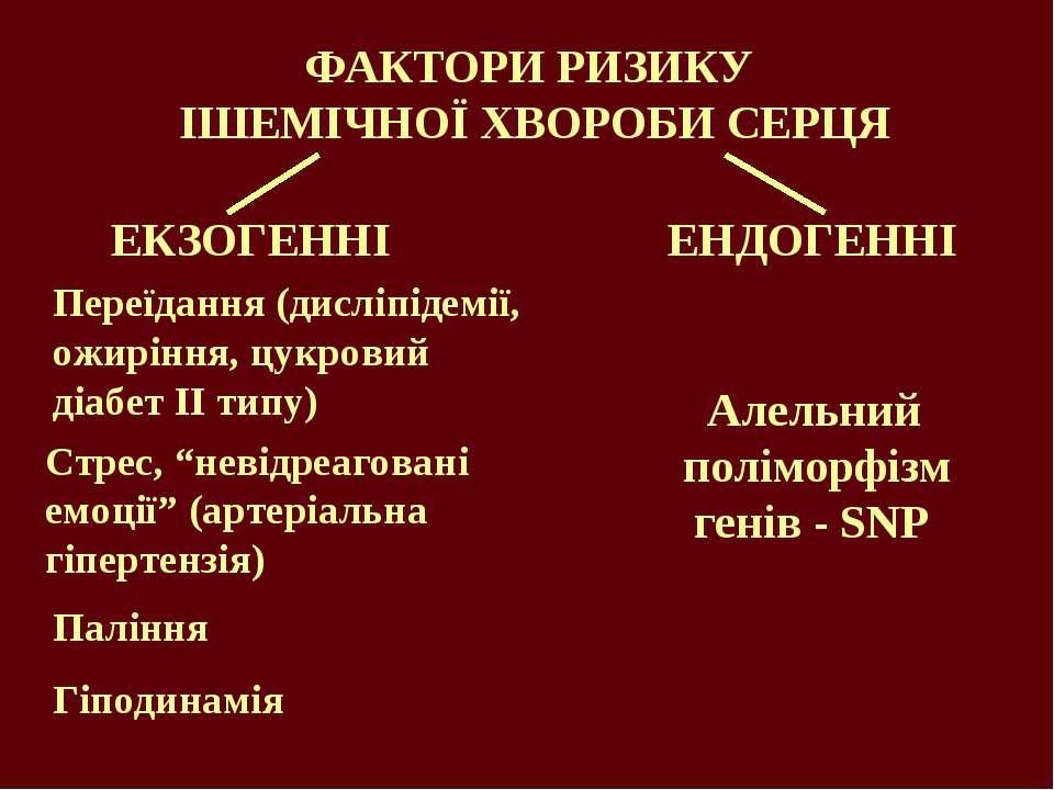 ФАКТОРИ РИЗИКУ ІШЕМІЧНОЇ ХВОРОБИ СЕРЦЯ ЕКЗОГЕННІ ЕНДОГЕННІ Алельний поліморфі...