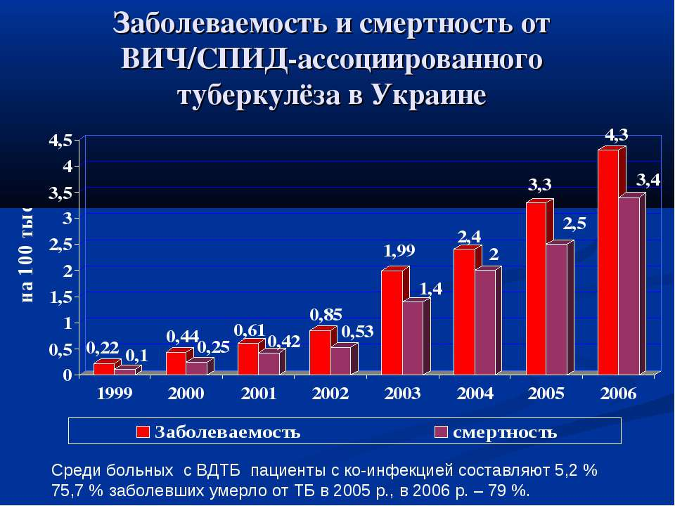 Заболеваемость и смертность от ВИЧ/СПИД-ассоциированного туберкулёза в Украин...